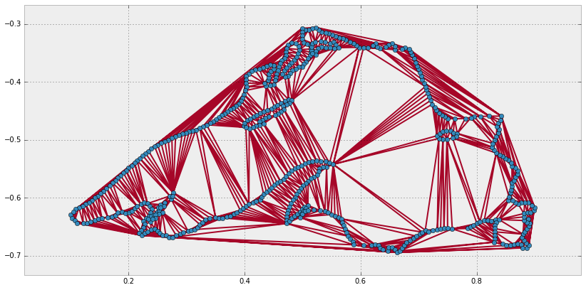 Computational Geometry in Python